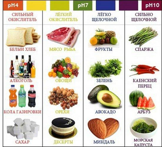 продукты с высоким ph