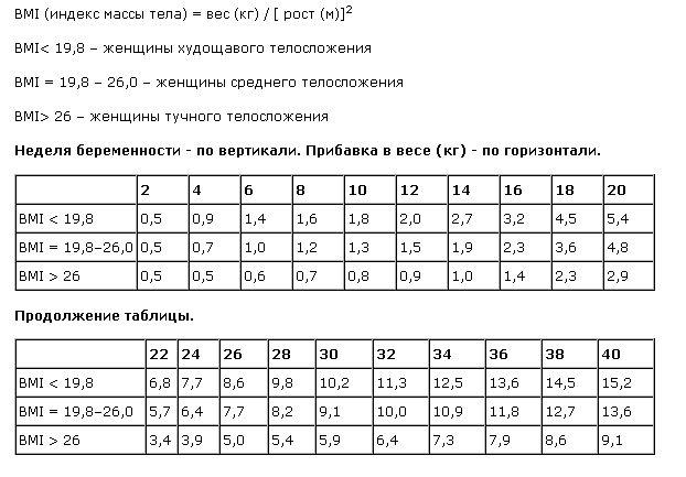 таблица роста живота при беременности