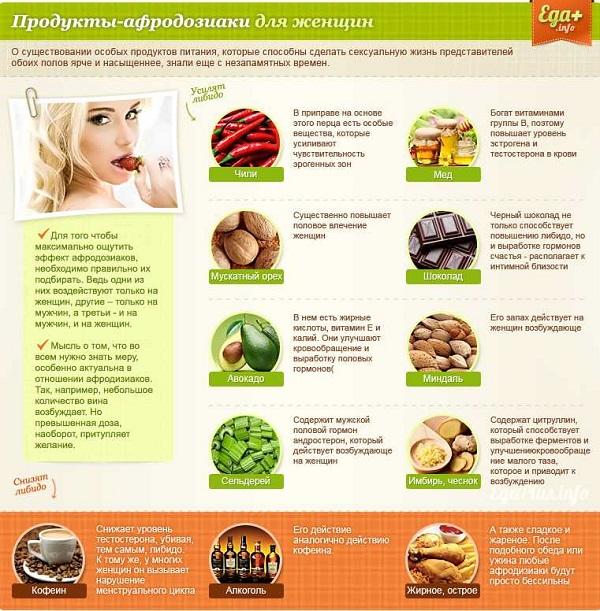 Что ухудшает потенцию из продуктов