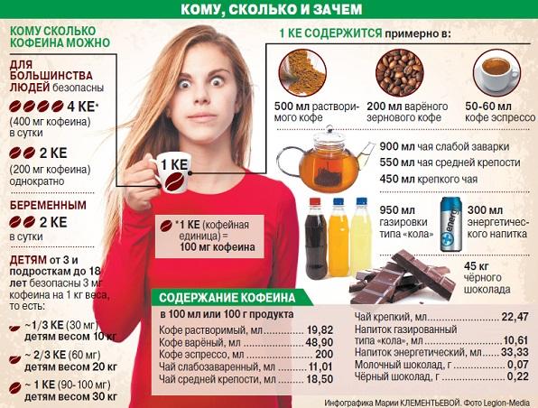 сколько кофеина в разных напитках