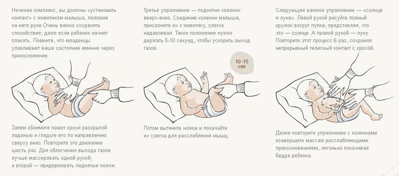 Болит животик у новорожденного что делать