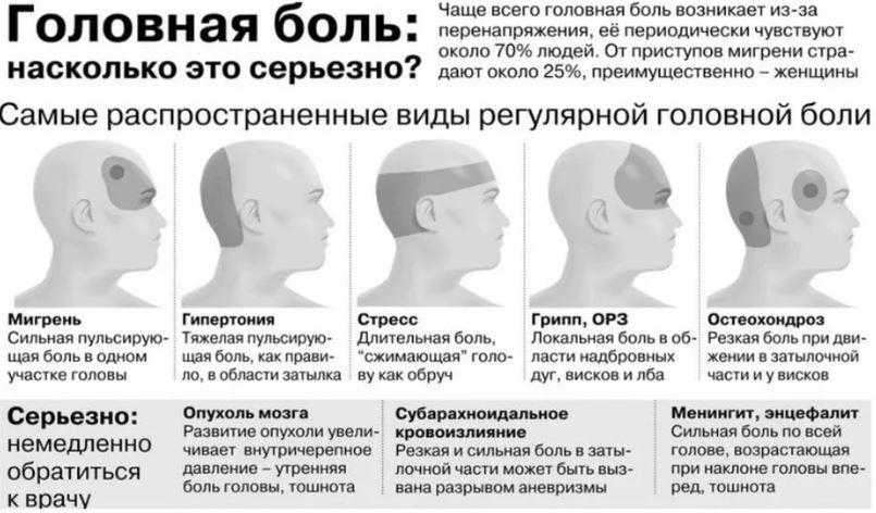 что может помочь от сильной головной боли карте, поиск метро