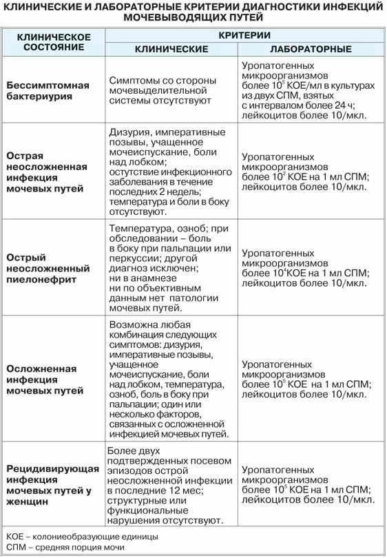 Критерии диагностики инфекции мочевыводящих путей