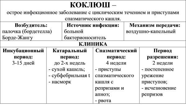 Коклюш-краткое описание