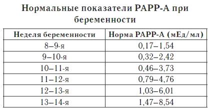 Тест на уровень белка PAPP-A