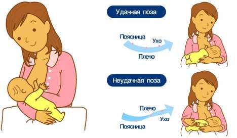 Позы для кормления грудного ребенка