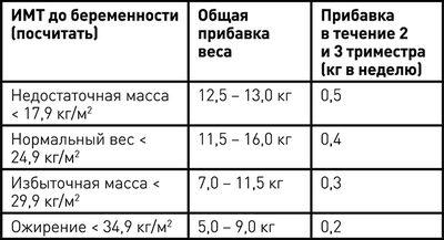Индекс массы тела при беременности